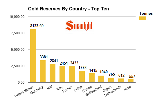 Gold reserves by country 2016 january
