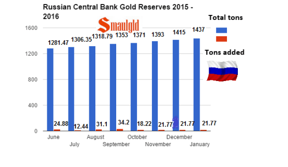 russian gold reserves from 2015 -2016