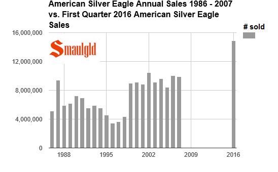 Silver eagles sold  1986-2007 vs 2016 QTR1