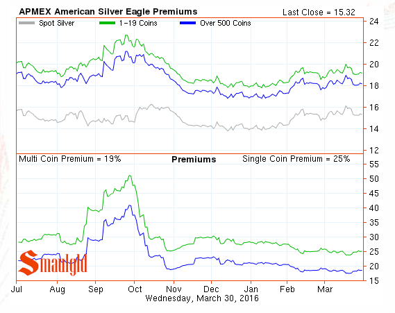 american silver eagle premiums march 30 2016