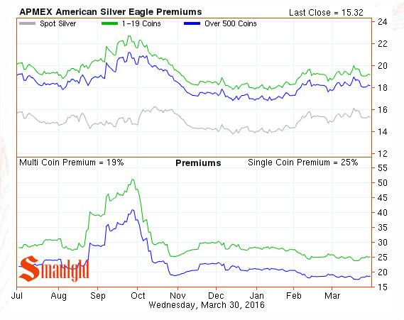 american silver eagle premiums march 30 2016
