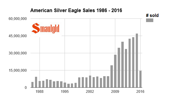 american silver eagle sales 1986-2016 through march