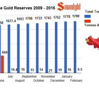 chinese gold reserves february 2016