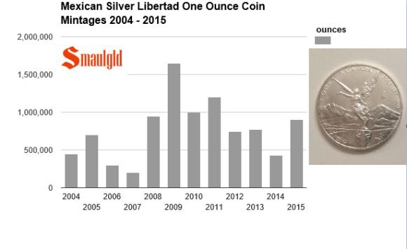 mexican silver libertads 2004 -2015