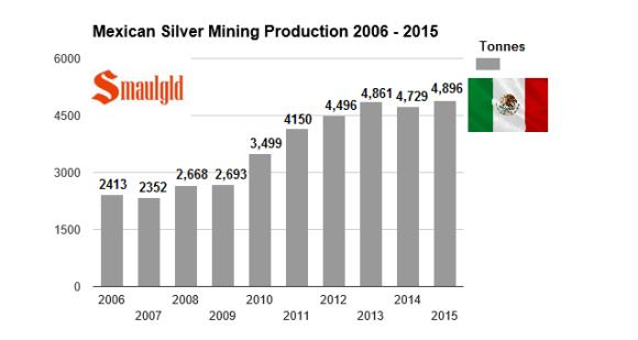 mexican silver mining prodution 2006-2015 smaulgld