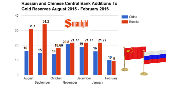 Russia and China additions to gold reserves 2015-2016 february