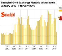 shanghai gold exchange Jan 2012 monthly through feb 2016