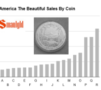 America the Beautiful sales by coin