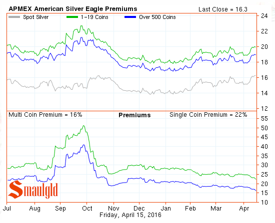 American Silver Eagle premiums april 15 2016