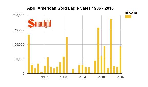 April american Gold Eagle sales 1986 - 2016