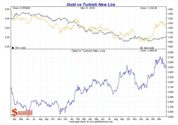 Gold vs Turkish lira Q1 2016