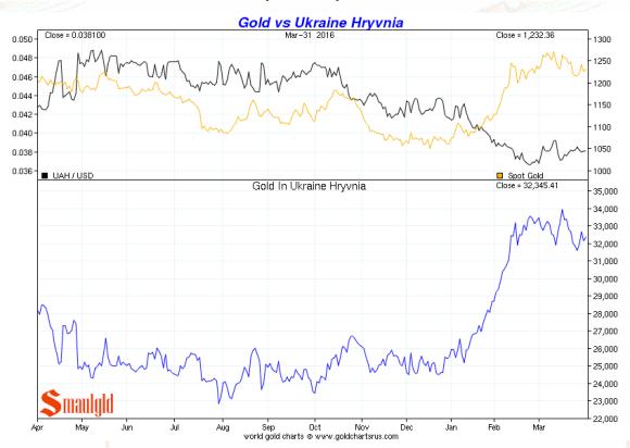 Gold vs ukraine Hryvnia Q 1 2016