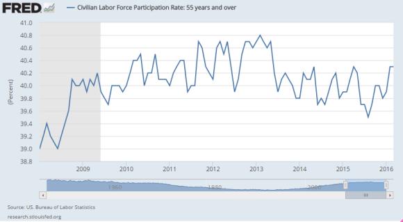 Labor force participation rate  55+ 2008 -2016