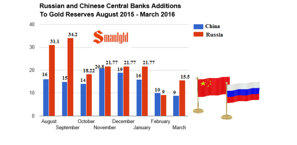 Russia and China monthly additions to gold reserves august 2015 march 2016