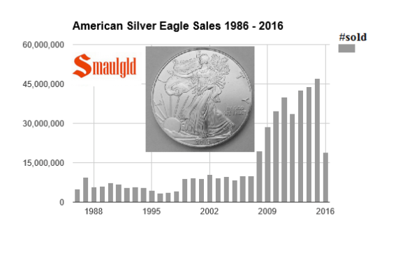 american silver eagle sales 1986-2016 april