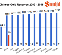 chinese gold reserves 2009 -2016 march