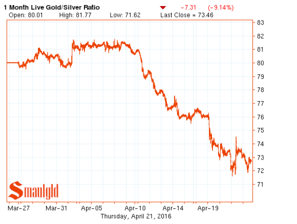 gold silver ratio one month april 21 2016