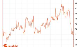Gold vs  The Dow   Smaulgld