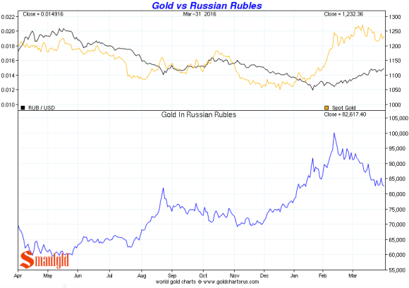 gold vs russian rouble Q1 2016