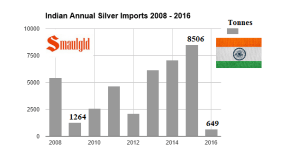 indian annual silver imports 2008 - 2016