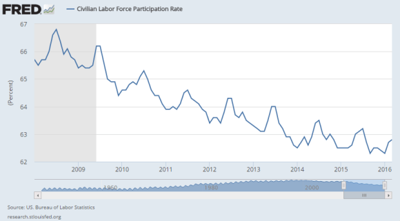 labor force participation rate 2008 -2016 march