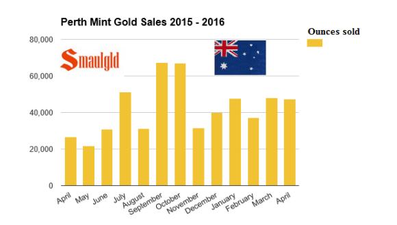 perth Mint gold sales 2015-2016 april smaulgld