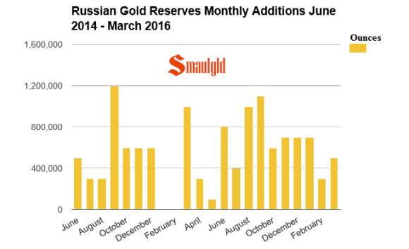 russian monthly additions to gold reserves June 2014 - March 2016