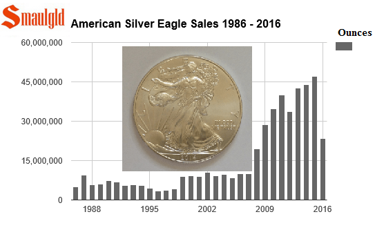 American silver eagle sales 1986 - may 2016
