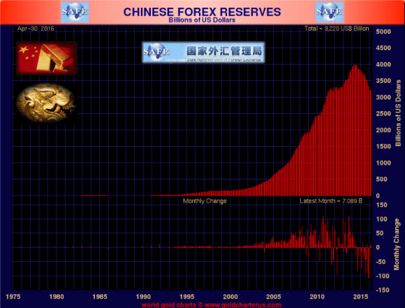 Chinese forex reserves through april 2016