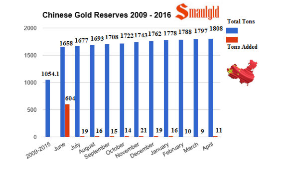people's bank of china gold reserves from 2009 through April 2016