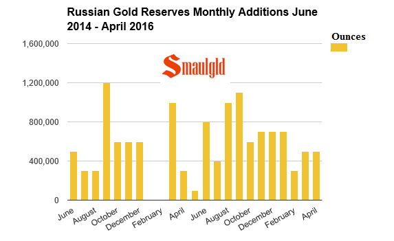Russian gold reserves monthly additions June 2014 - April 2016