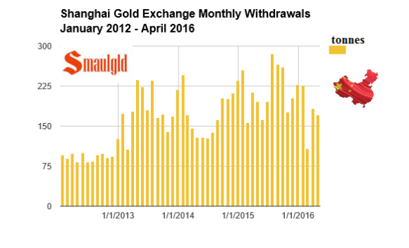 Shanghai gold exchange monthly withdrawals april 2016