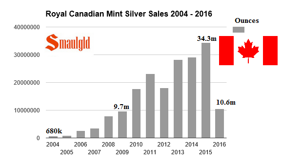First Quarter 2016 Royal Canadian Mint Silver Sales Set Record