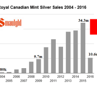 royal canadian Mint silver sales 2004-2016