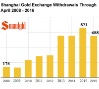 shanghai gold exchange withdrawals through april 2008-2016