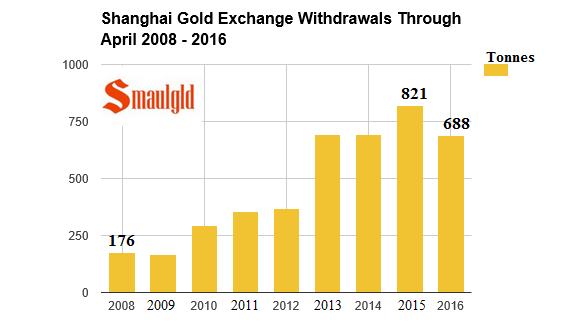 shanghai gold exchange withdrawals through april 2008-2016