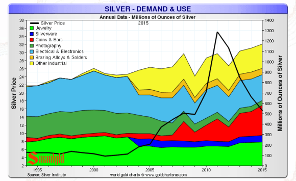 silver demand and use 2015 Silver Institute