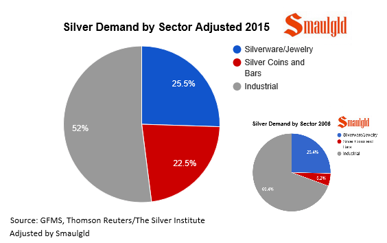 silver demand by sector 2006 and 2015