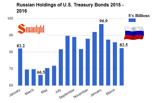 Russian holdings of US treasury bonds jan 2015 - May 2016