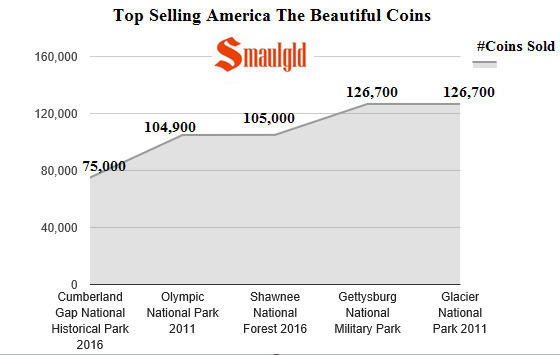 Top selling ATB coins smaulgld through June 2016