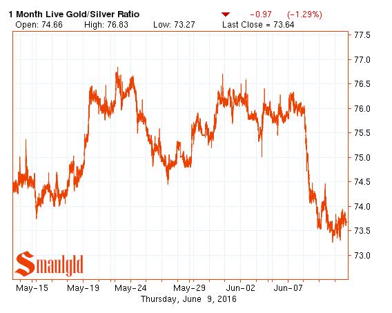 gold silver ratio june 10 2016