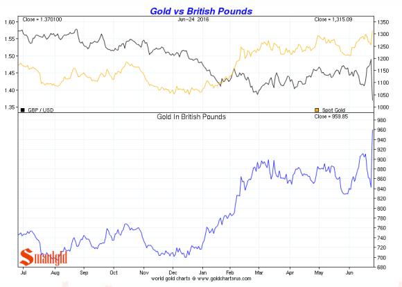 gold vs british pounds june 24 2016