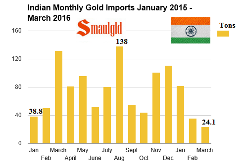 indian monthly gold imports January 2015 March 2016
