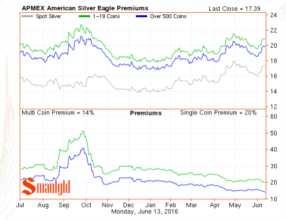 silver ealge premiums june 13 2016