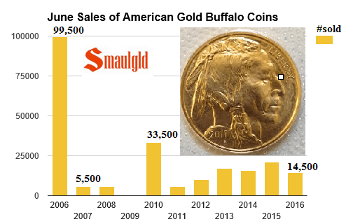 American Gold Buffalo sales 2006-2016 june