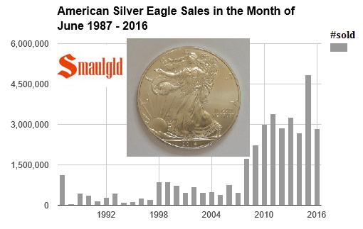 American Silver Eagle sales June 1987 - 2016