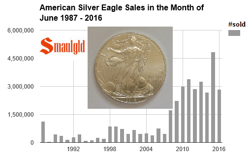 American Silver Eagle sales June 1987 - 2016