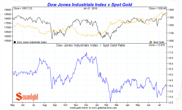 Dow vs gold july 22 2016