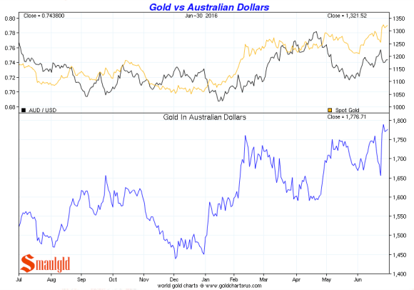 Gold vs Australian Dollar q2 2016