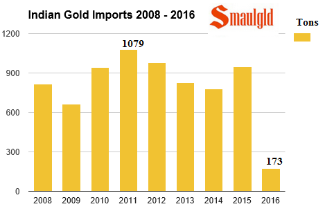 Indian gold imports 2008 - 2016 April smaulgld